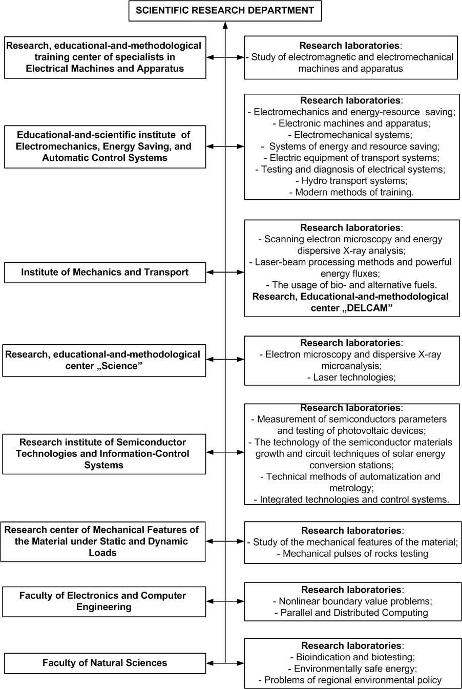 Scientific organizations of Ukraine: a selection of sites